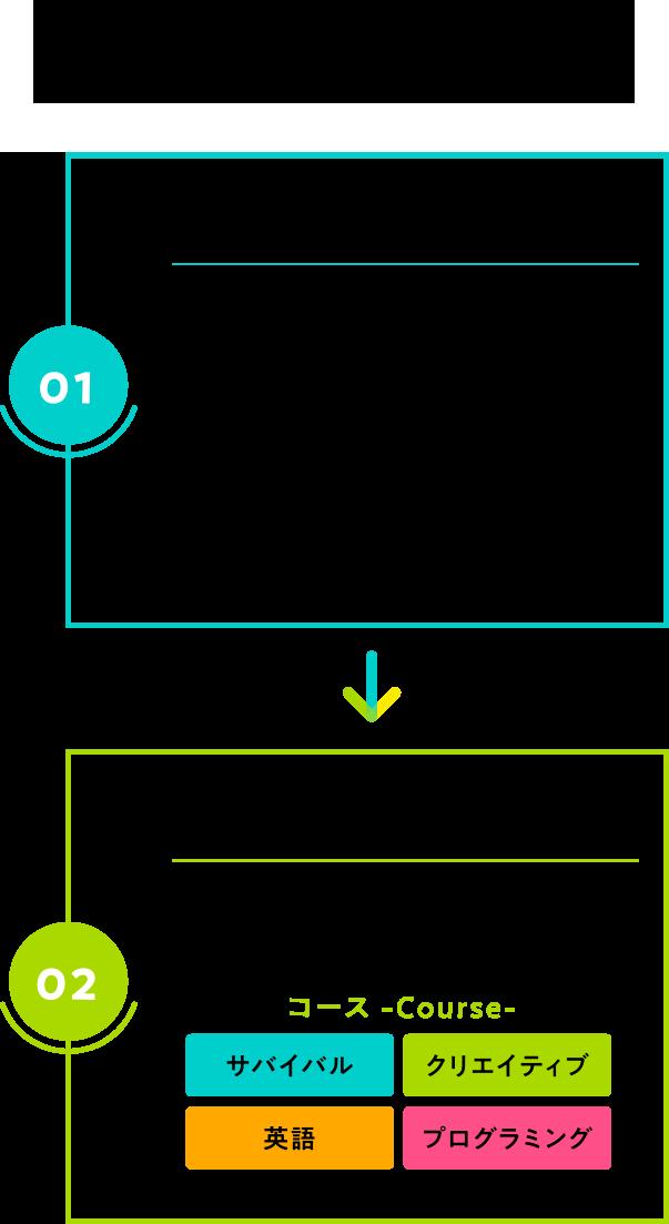 ■ 準備(10分) レッスンはオンライン(Zoom)で行います。 レッスン時間までにZoom URLにアクセスし、待機ルームに入ってください。 時間になりましたら、トレーナーが部屋へご招待します。 ■ レッスン(60分) みんなで挨拶をしてスタート。 各コースにあわせた授業を行います。 コース/ サバイバル・クリエイティブ・英語・プログラミング